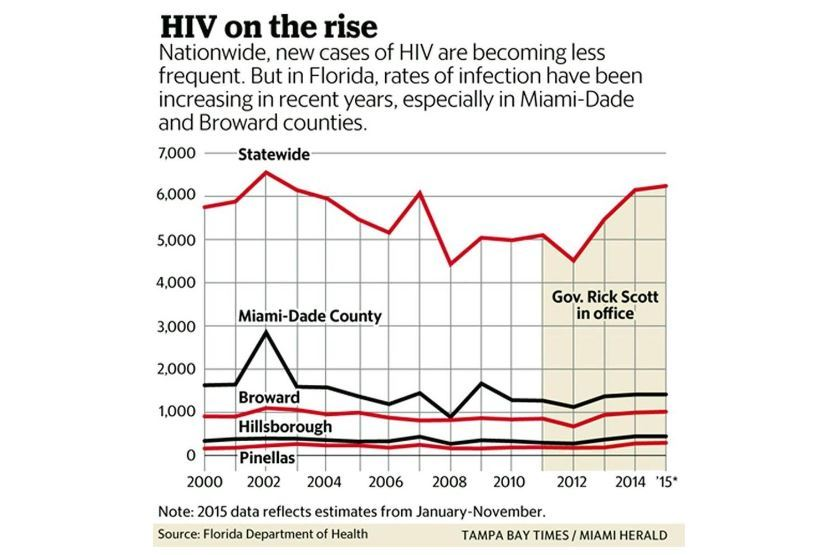 Florida Hiv Graph