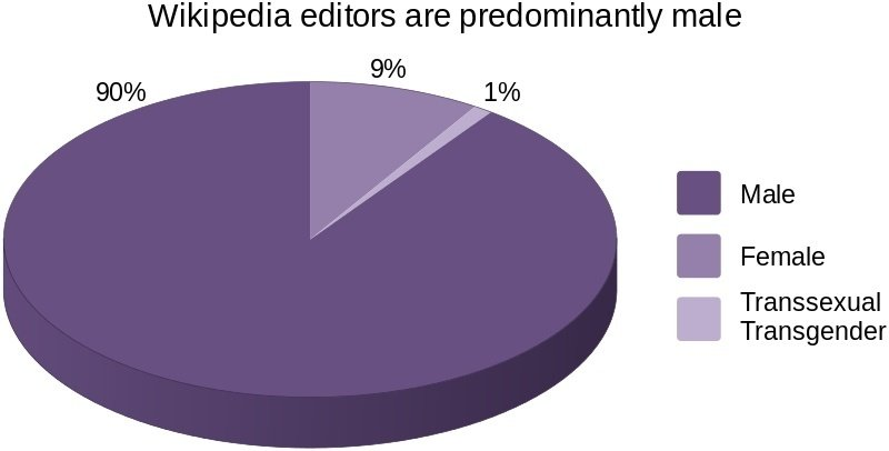 Wikipedia Gender Bias Graph