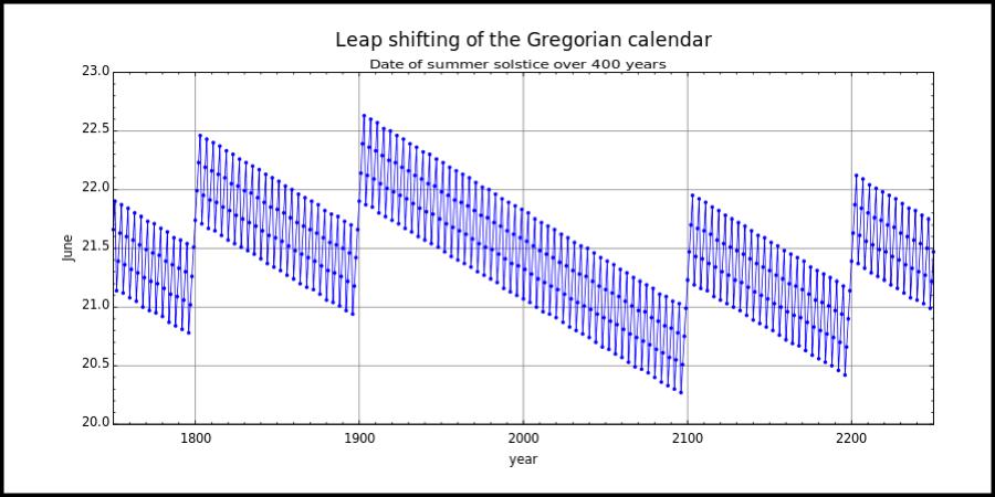 Gregorian Calendar Leap Shift