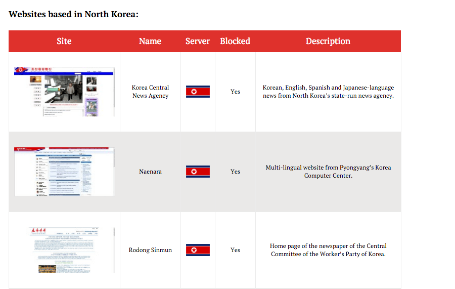 North Korea Websites List