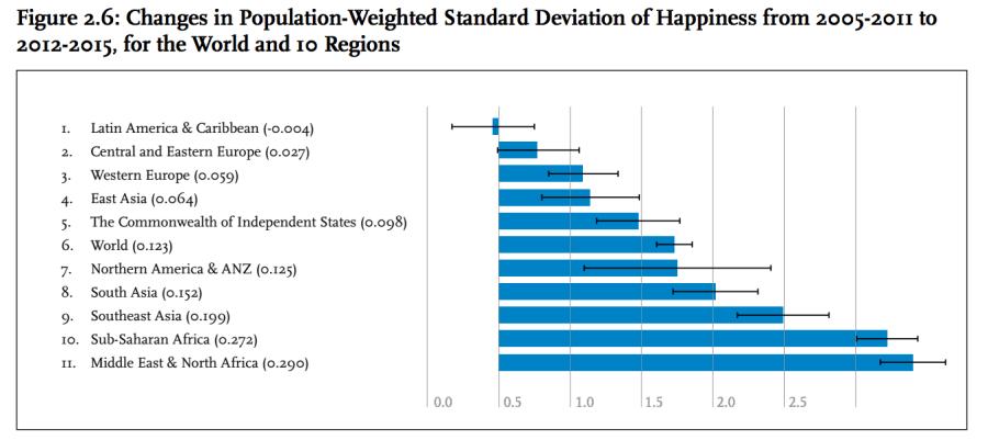 Happiness Gap Across Earth