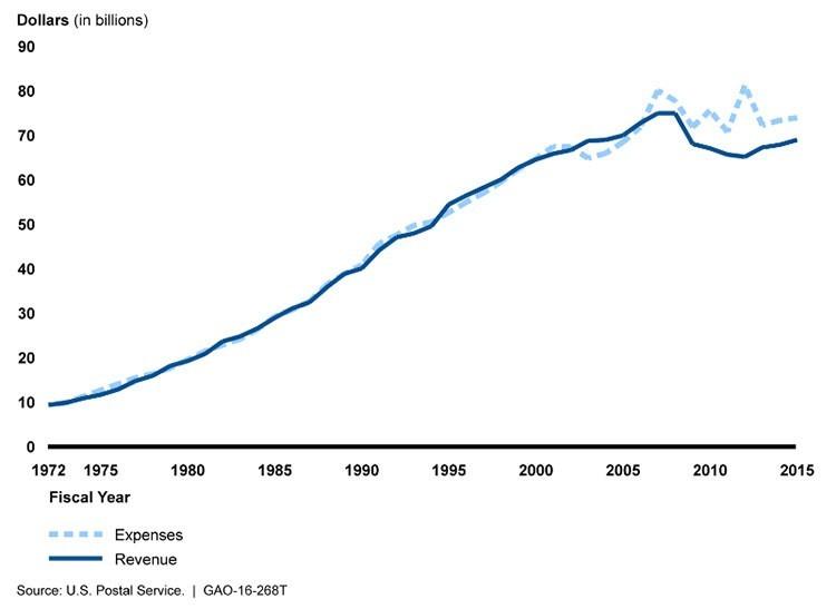 Usps Graph Revenue