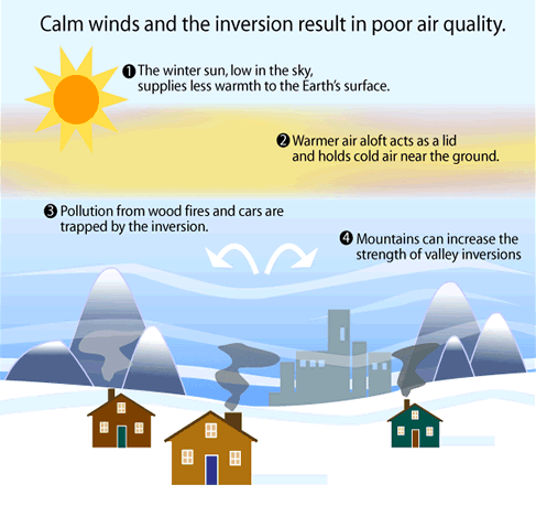 Weather Inversion Infographic