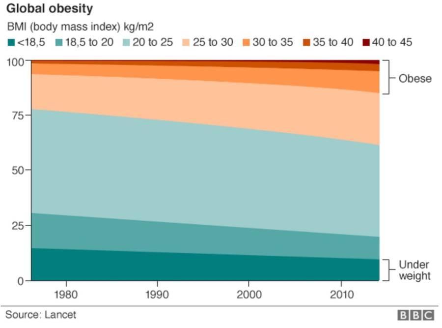 Global Obesity Graph