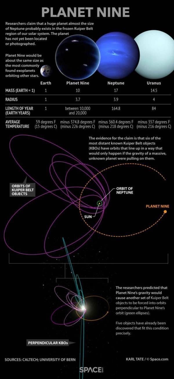 Planet 9 Diagram