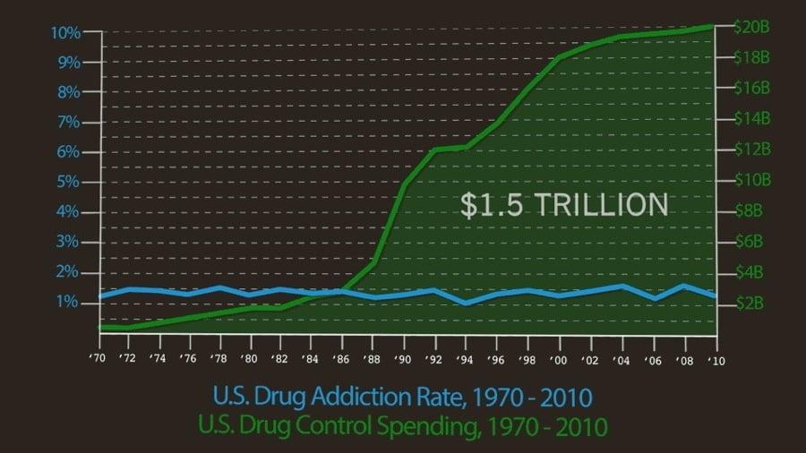 Drug War Spending Graph