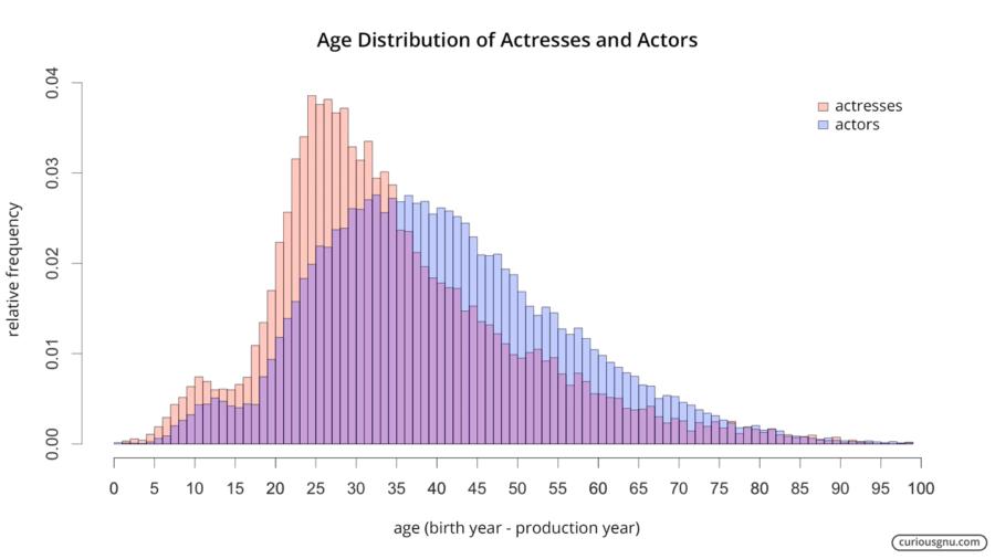 Hollywood Gender Pay Gap Ageism