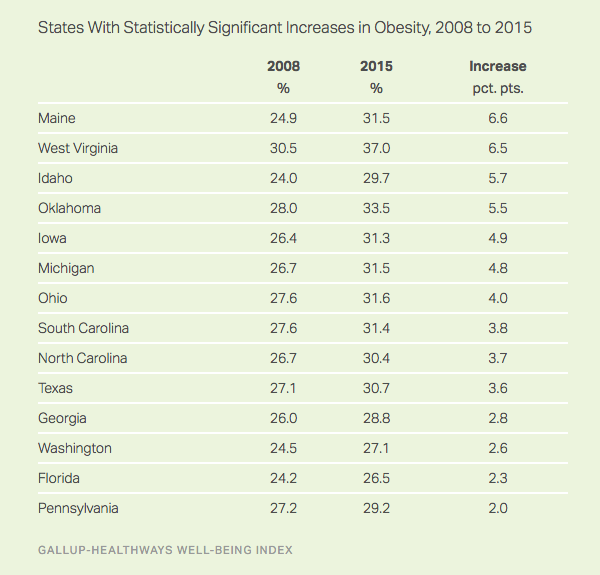Obesity Rates Table