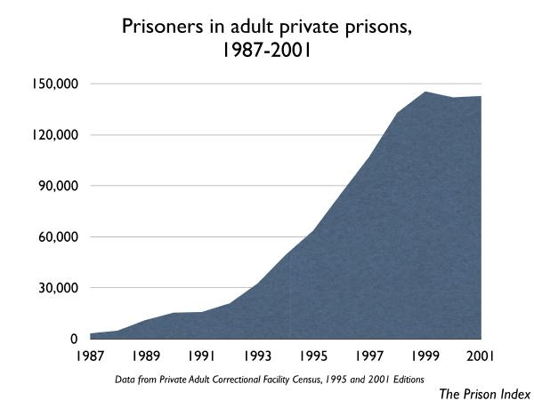 Private Prisoners Growth Graph