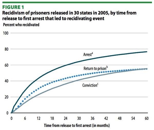 Recidivism Graph