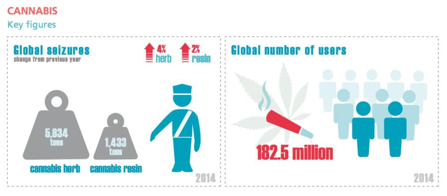 Cannabis Key Figures
