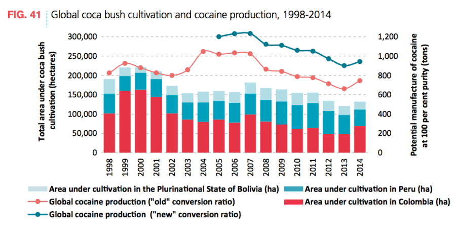 Coca Cultivation Global