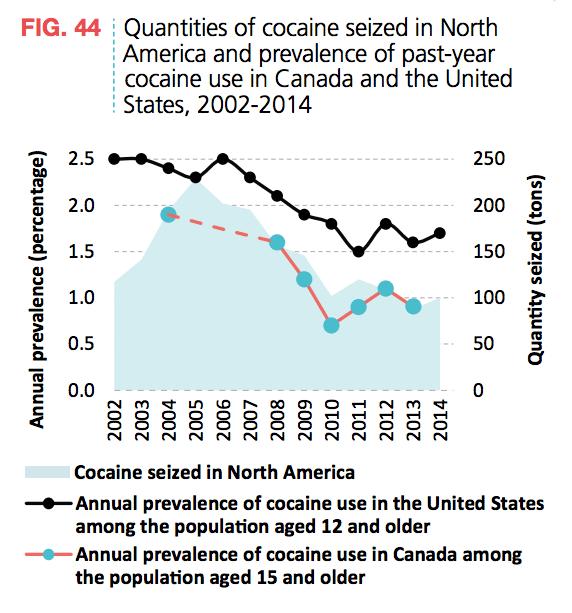 Cocaine Seized North America