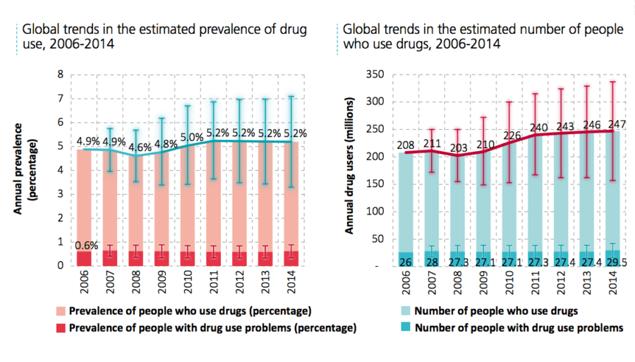 Drug Maps Global Trends