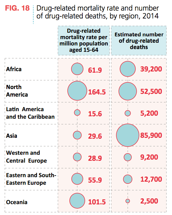 Drug Mortality Rate