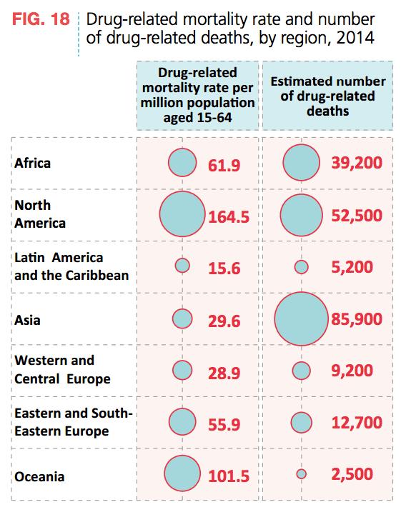 Drug Mortality Rate