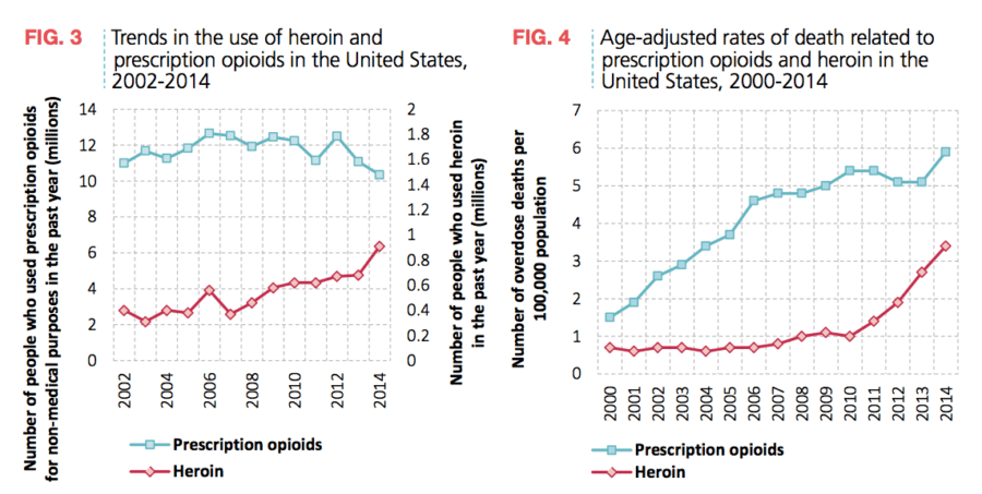 Heroin Use Us