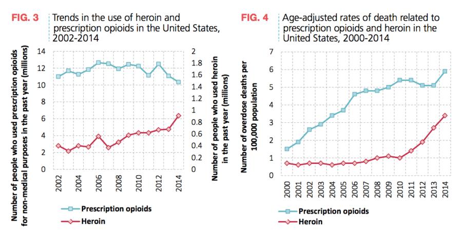 Heroin Use Us