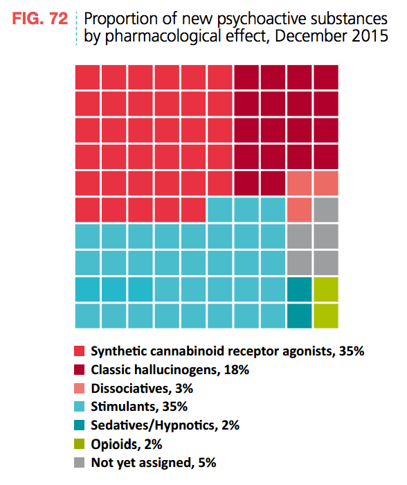 New Psychoactive Substances Effects