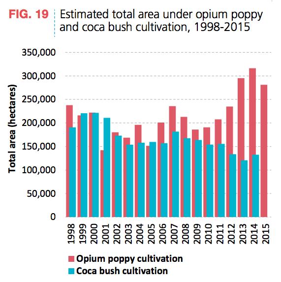 Opium Coca Cultivation