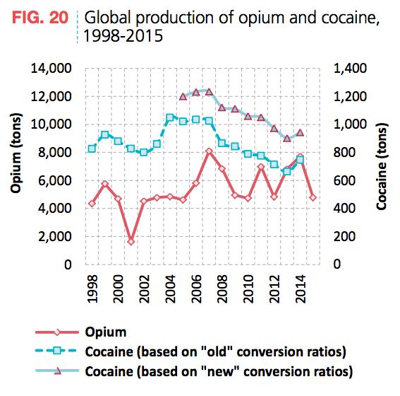 Opium Cocaine Production