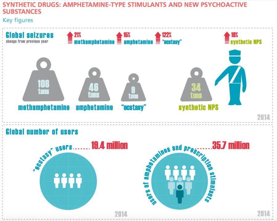 Synthetic Drugs Key Figures