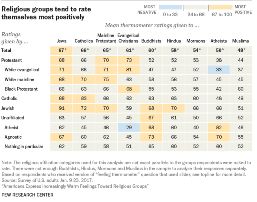 Religious Group Ranking