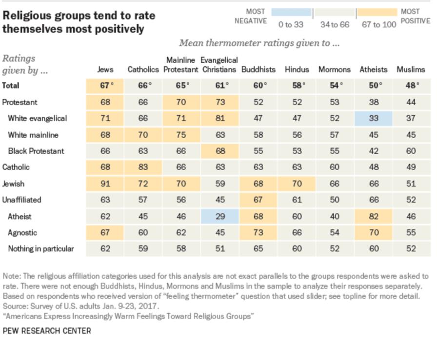Religious Group Ranking