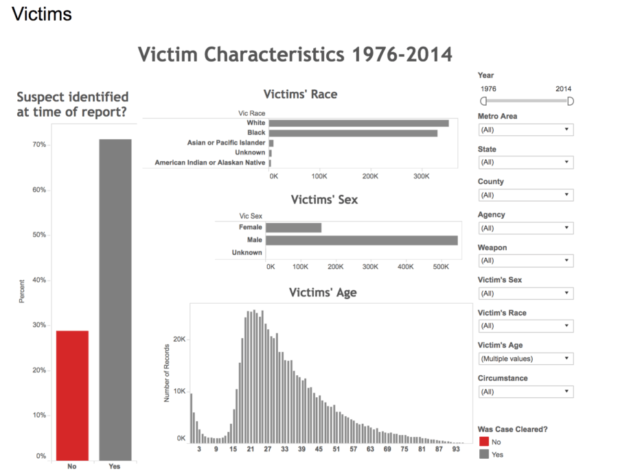 Victim Characteristics Graph Bars