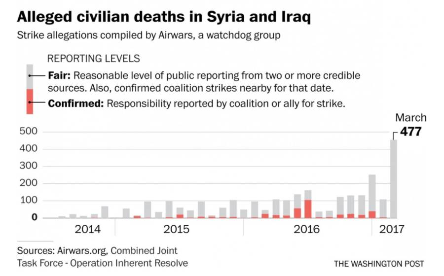 Civilian Death Graph