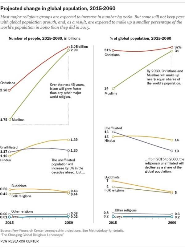 Global Population Change Graph