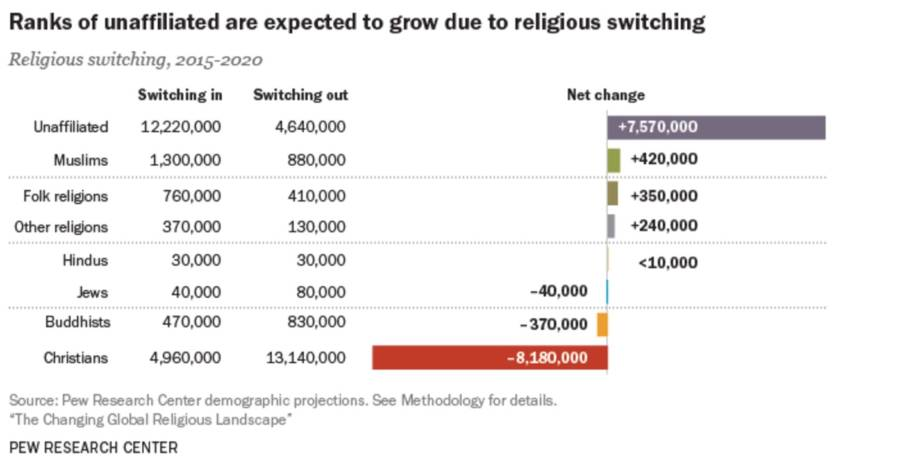 Religious Switching Graph
