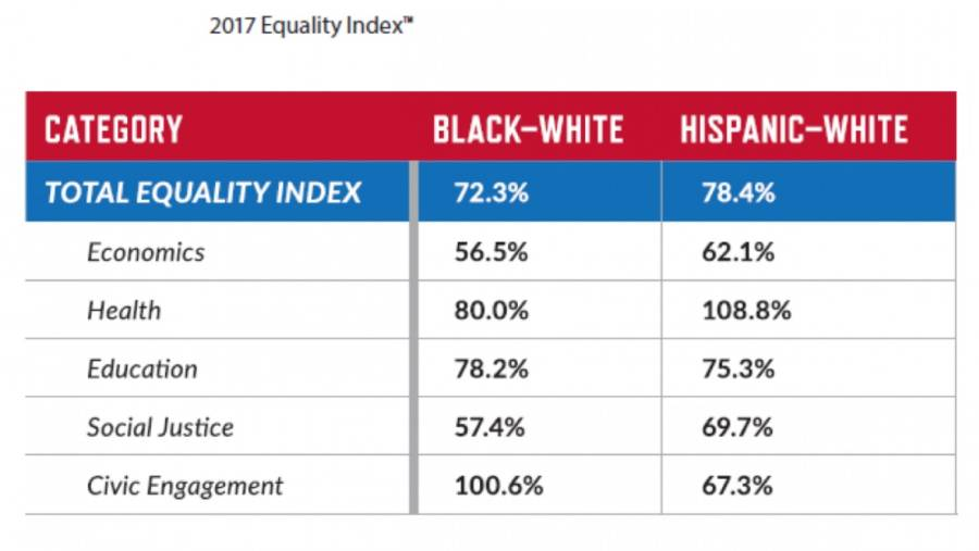 Equality Index