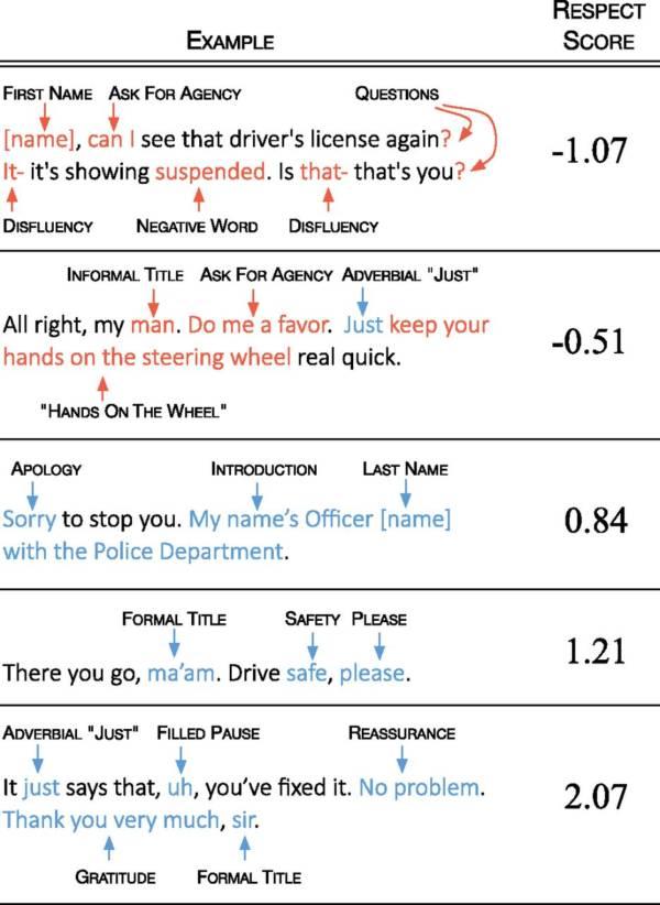 Police Respect Language Chart