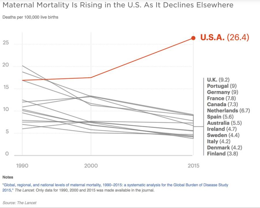Us Maternal Mortality Rise