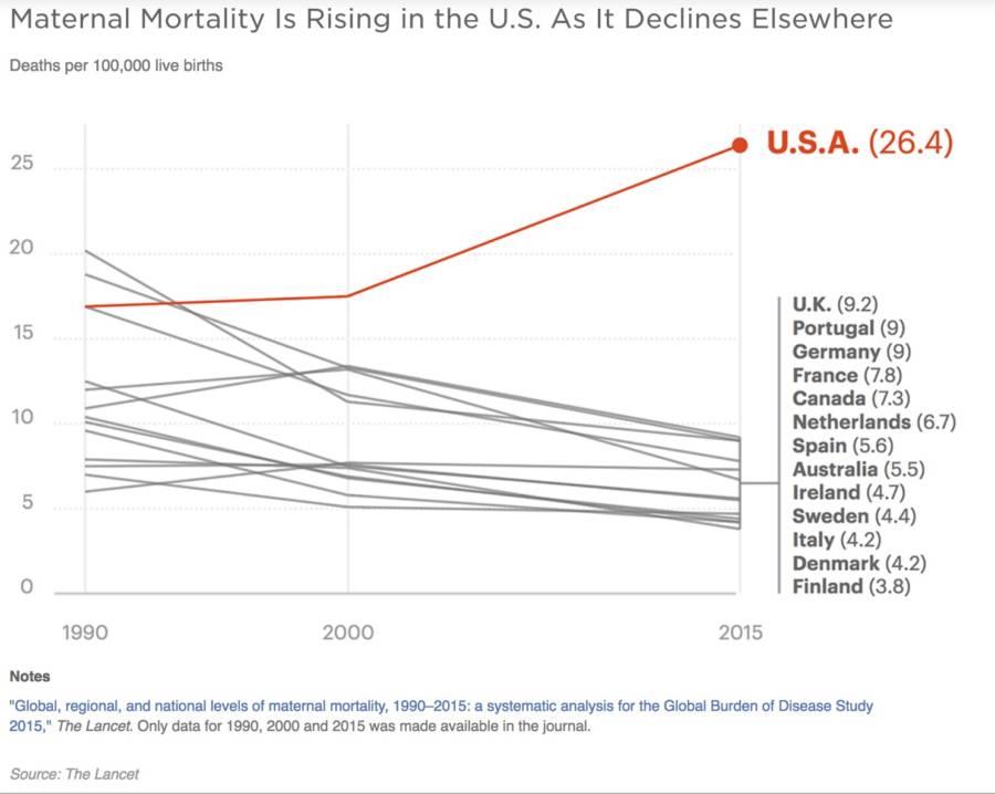 Us Maternal Mortality Rise