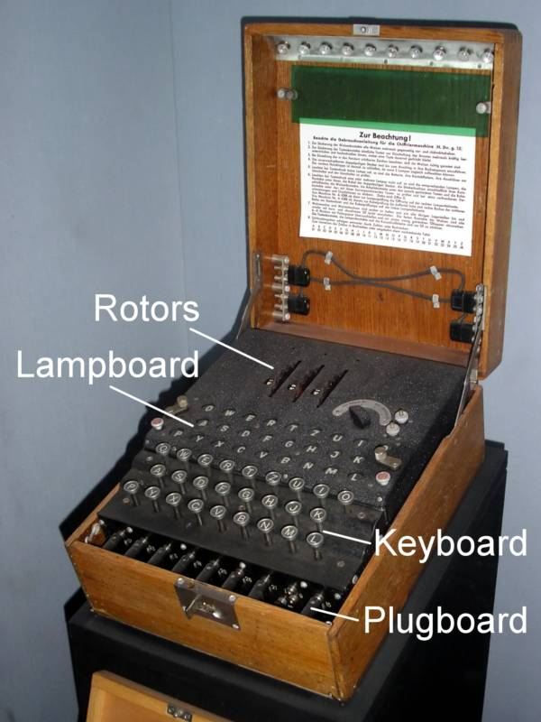 Enigma Machine Labeled