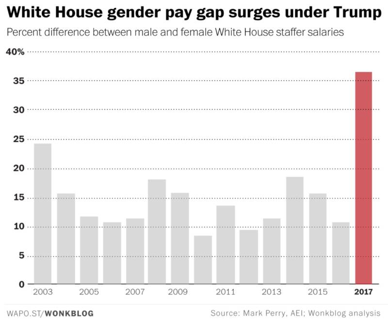 White House Pay Gap