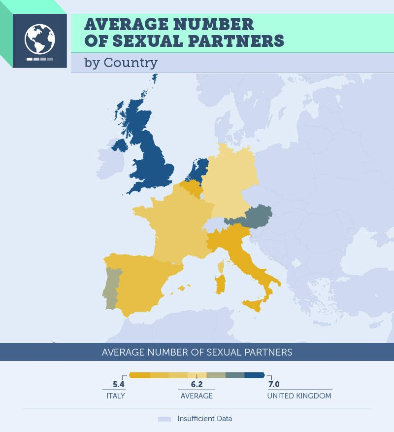 Sexual Partners By Country