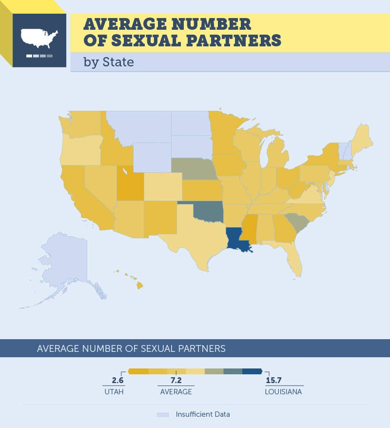 Sexual Partners By State