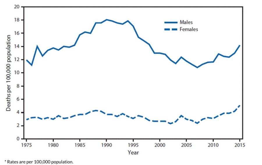 Suicide Rate Chart