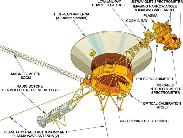 Voyager Instruments