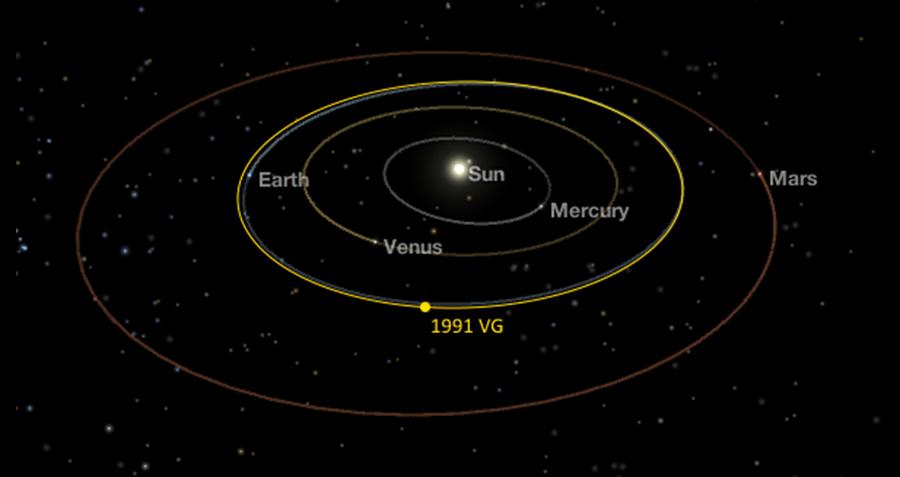 1991 Vg Orbit Model