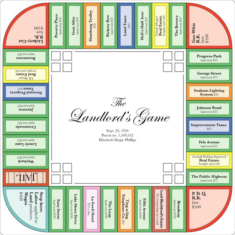 The Landlord's Game Board
