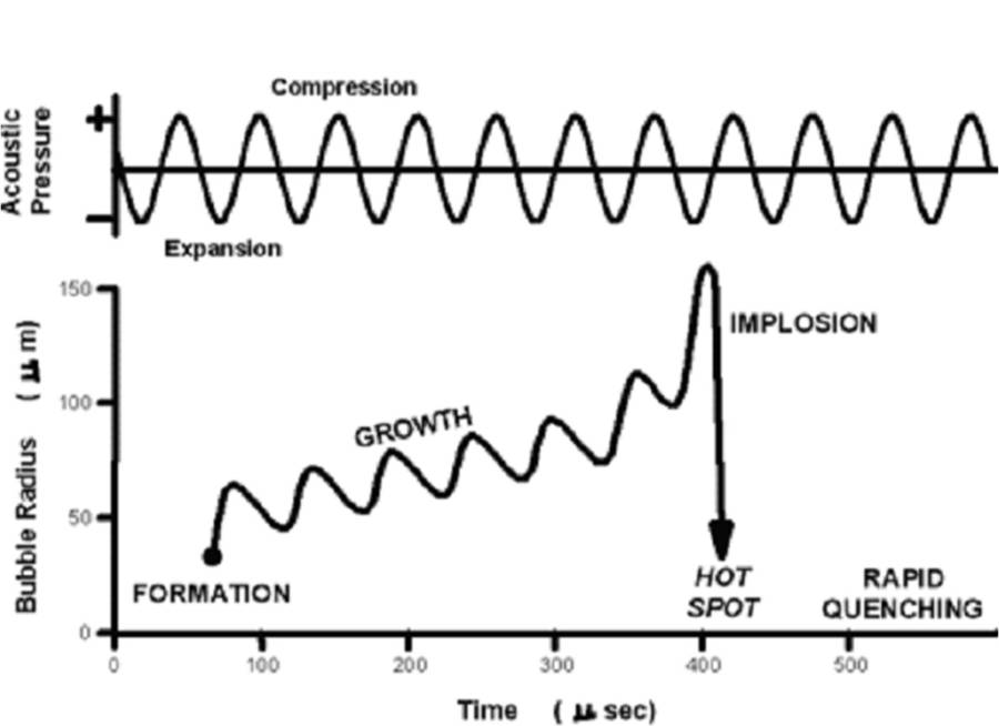 Sonochemistry Figure