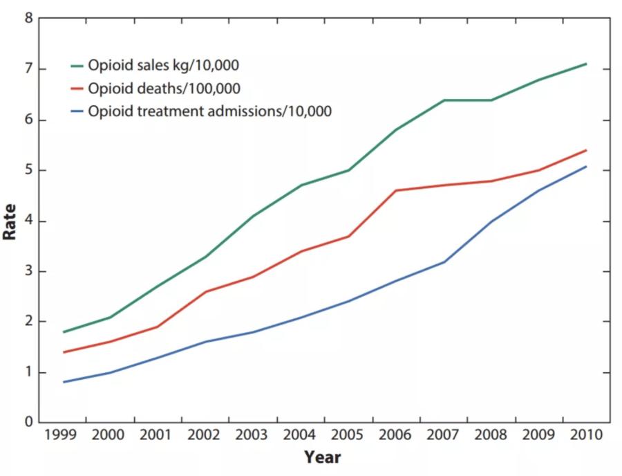 Opioid Sales Chart
