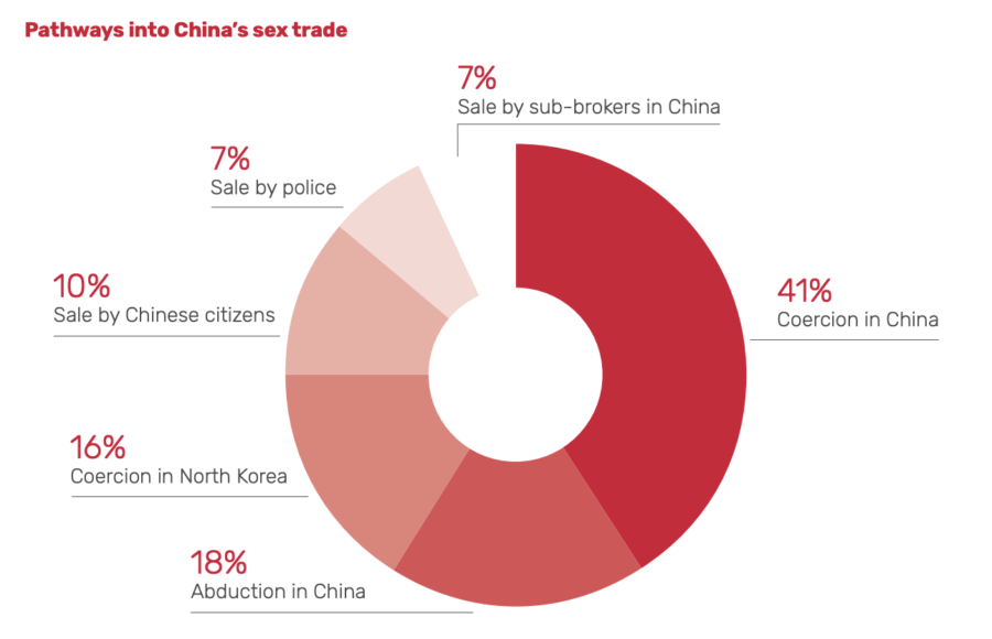 Pathways Into Chinese Sex Trade
