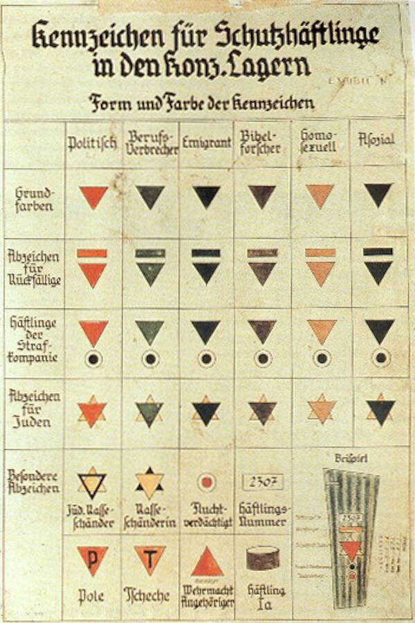 Chart Of Nazi-Era ID Badges