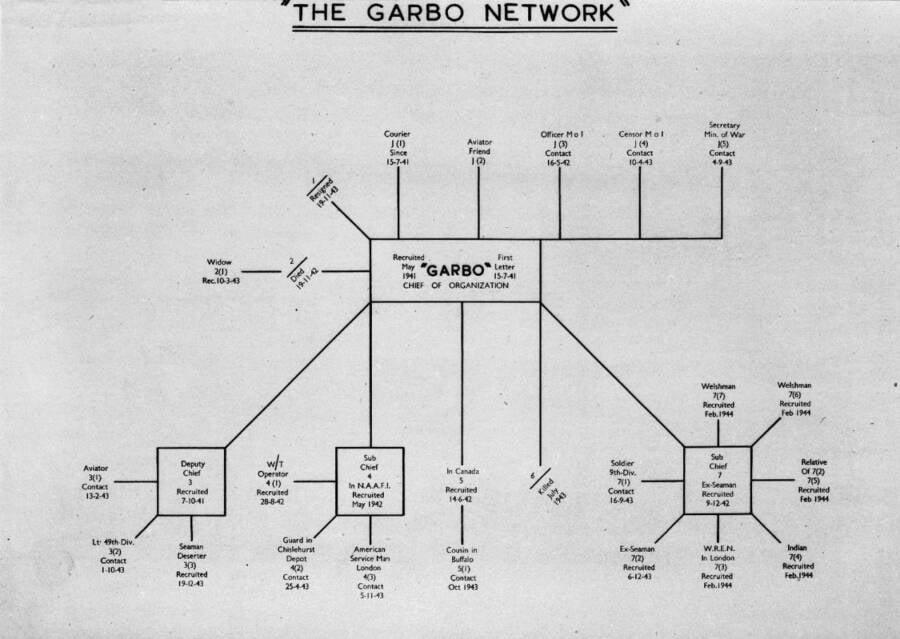 Juan Pujol Garcia Network